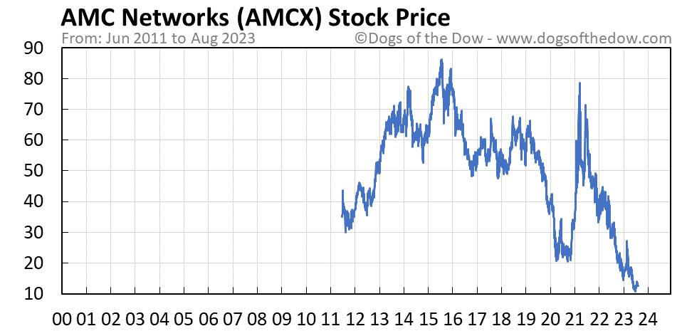 AMCX stock price chart