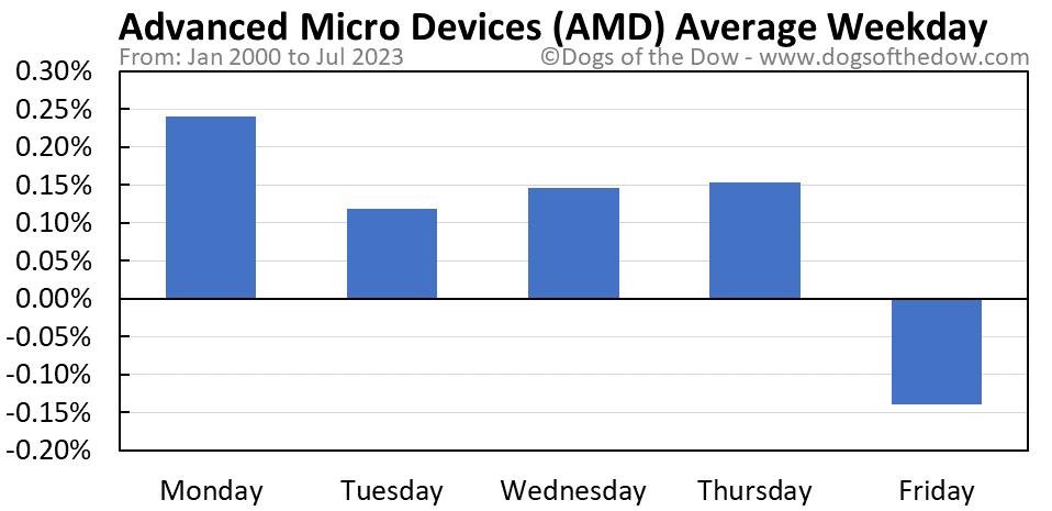 AMD average weekday chart