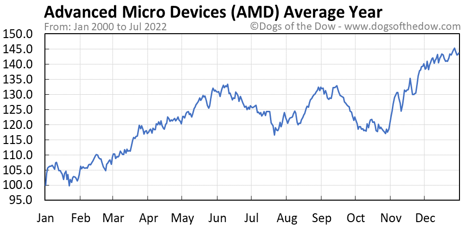 AMD average year chart