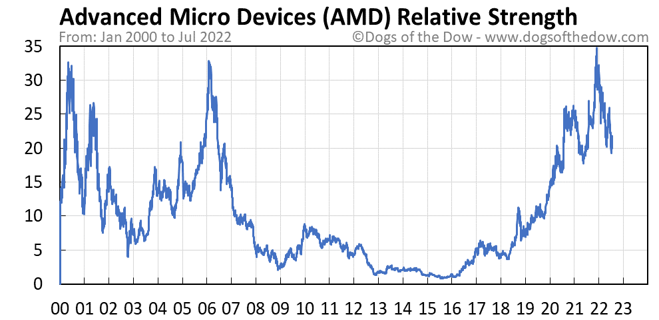 AMD relative strength chart