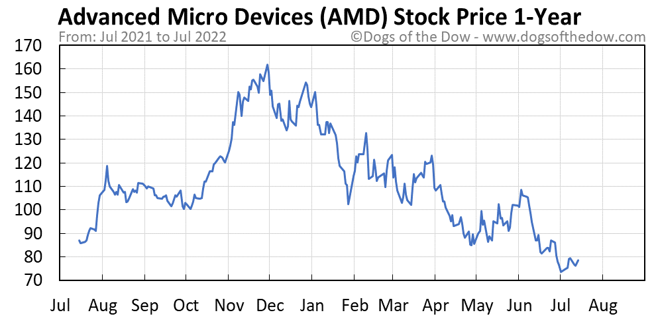 AMD 1-year stock price chart