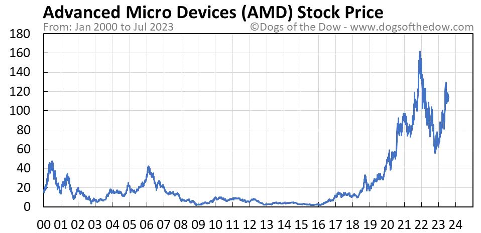 AMD stock price chart