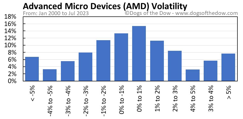 AMD volatility chart