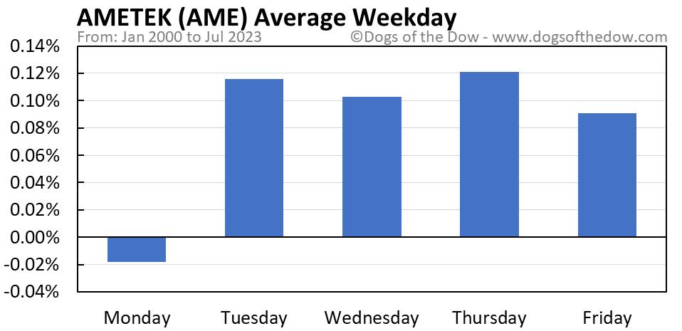 AME average weekday chart