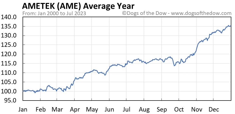AME average year chart