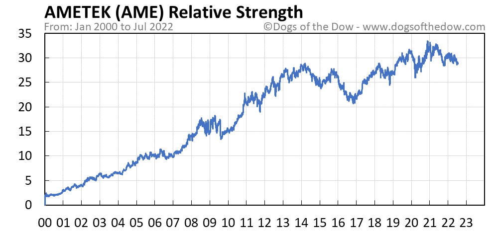 AME relative strength chart