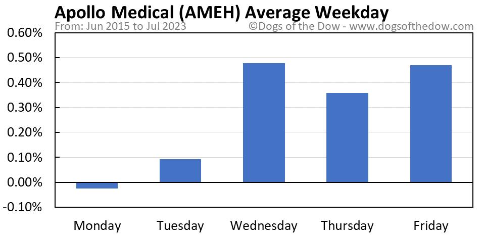 AMEH average weekday chart