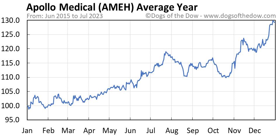 AMEH average year chart