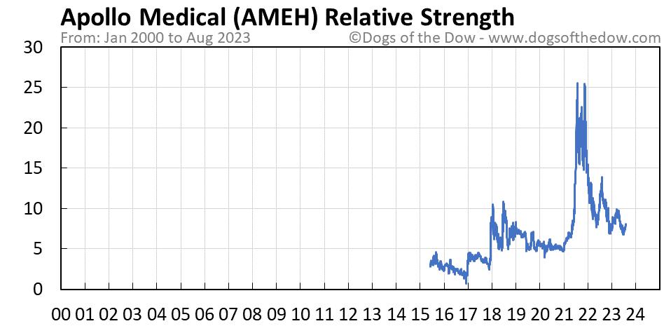 AMEH relative strength chart
