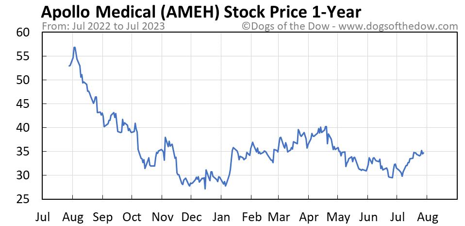 AMEH 1-year stock price chart