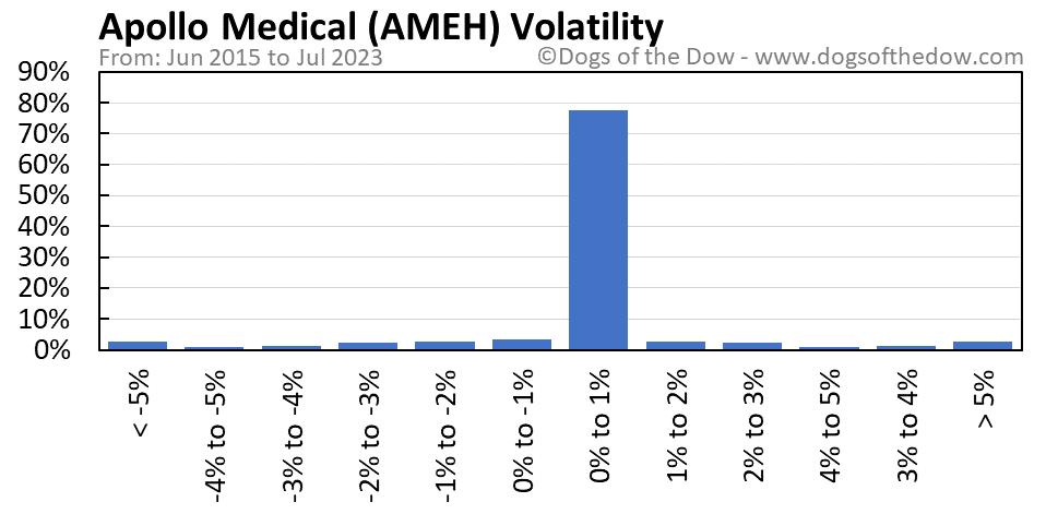 AMEH volatility chart