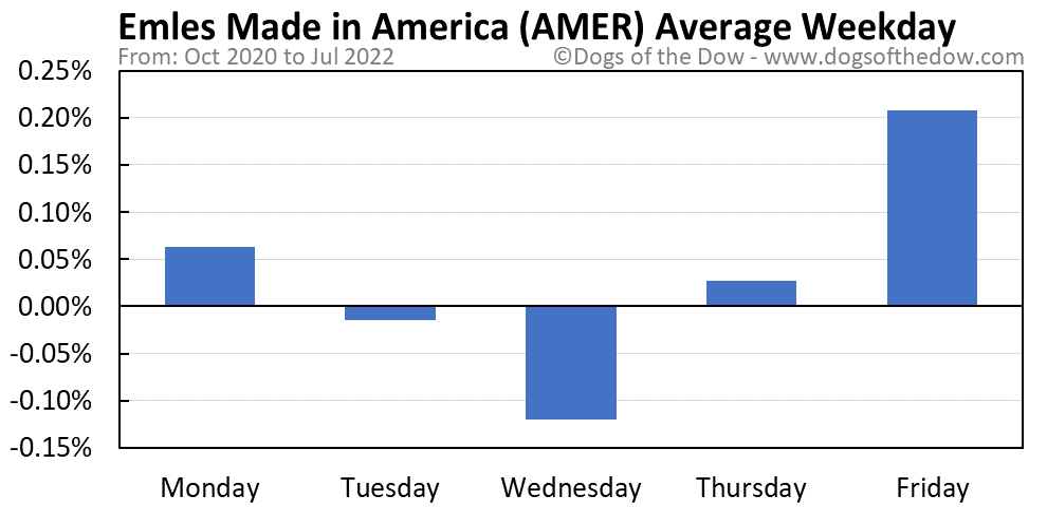 AMER average weekday chart