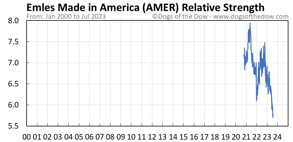AMER relative strength chart