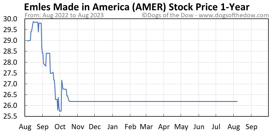 AMER 1-year stock price chart