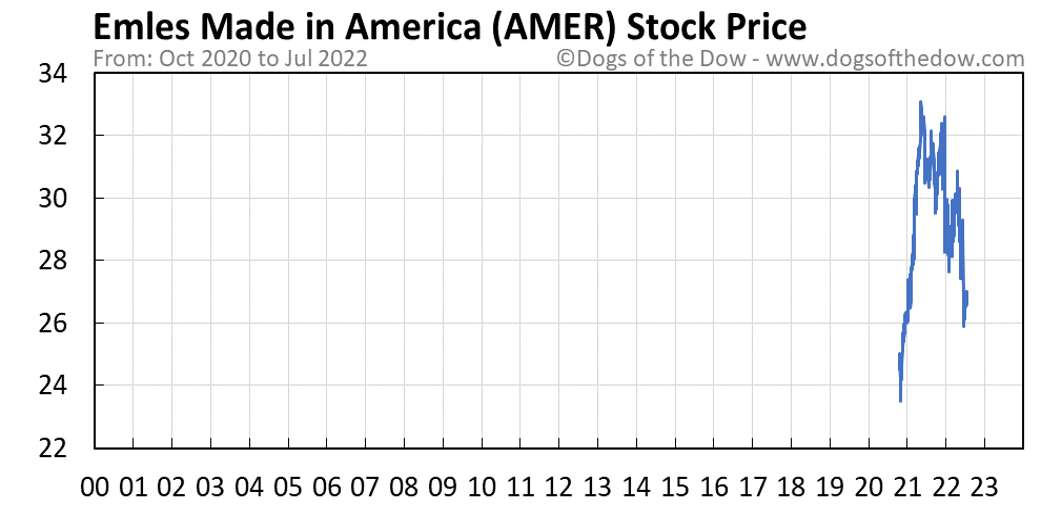 AMER stock price chart