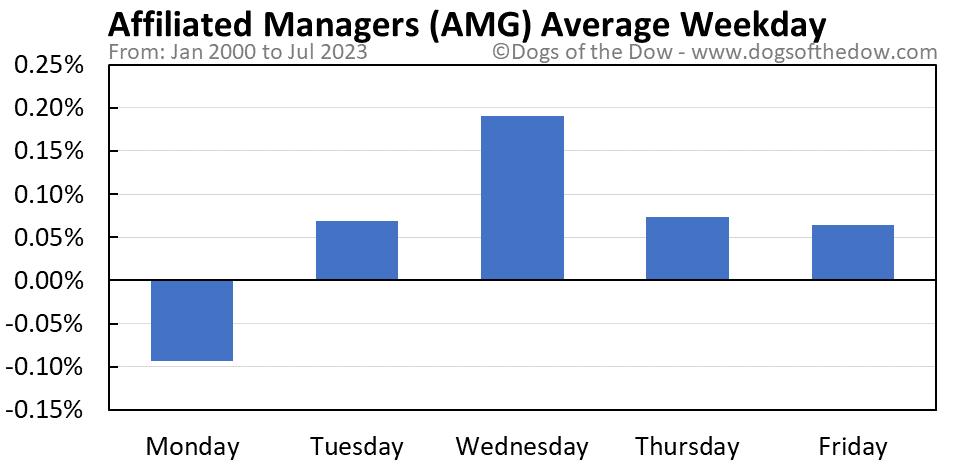 AMG average weekday chart