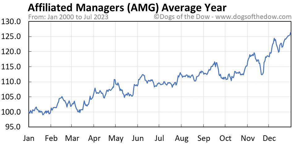 AMG average year chart