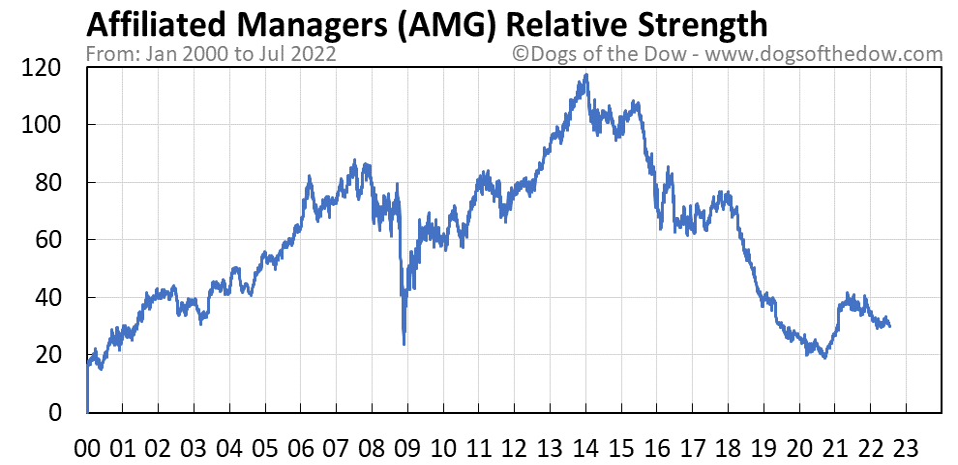 AMG relative strength chart