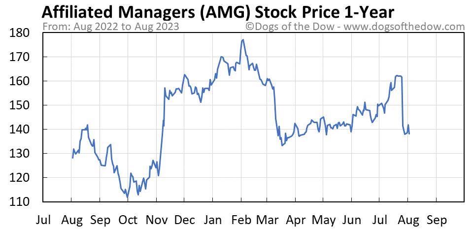 AMG 1-year stock price chart