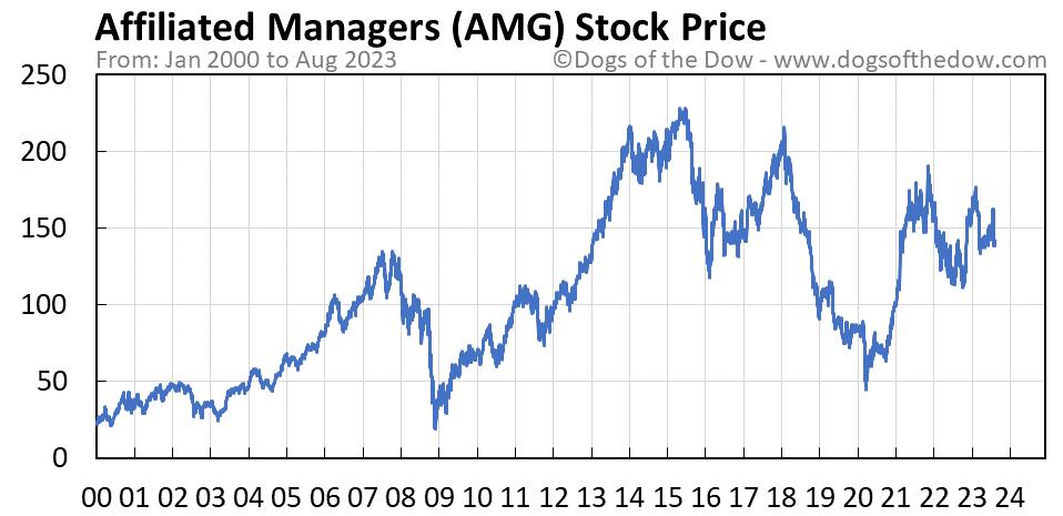 AMG stock price chart