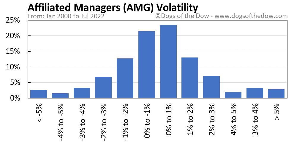 AMG volatility chart