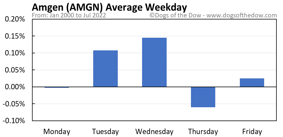 AMGN average weekday chart