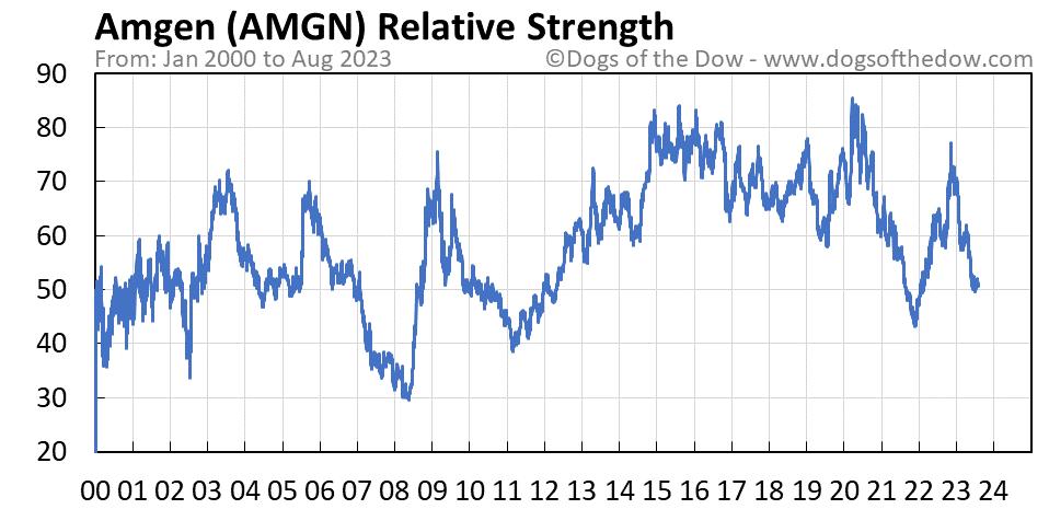 AMGN relative strength chart