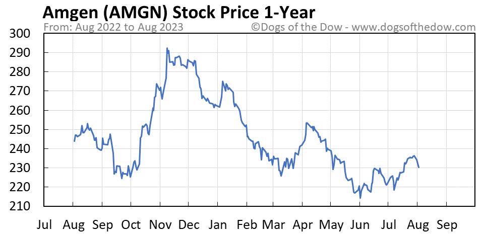 AMGN 1-year stock price chart