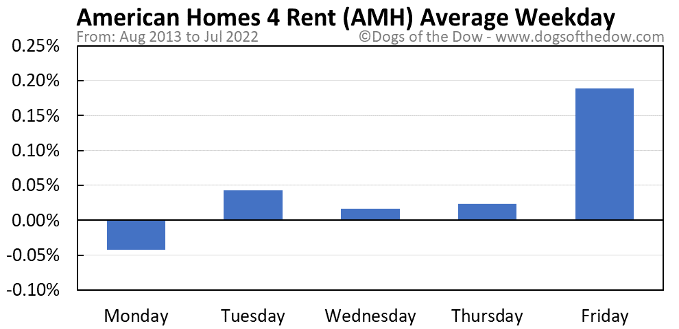 AMH average weekday chart