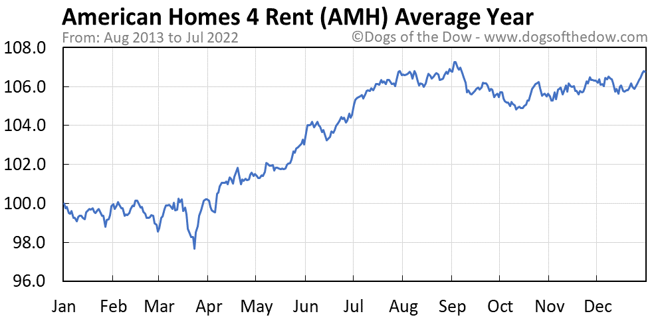 AMH average year chart