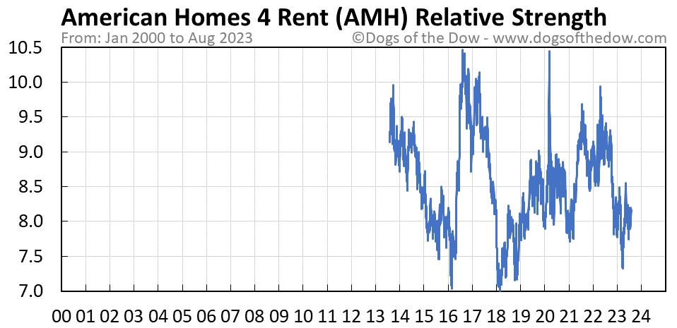 AMH relative strength chart