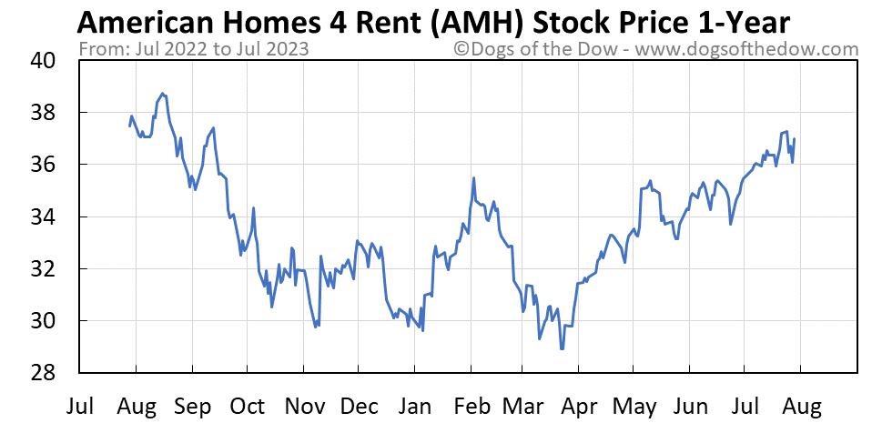 AMH 1-year stock price chart