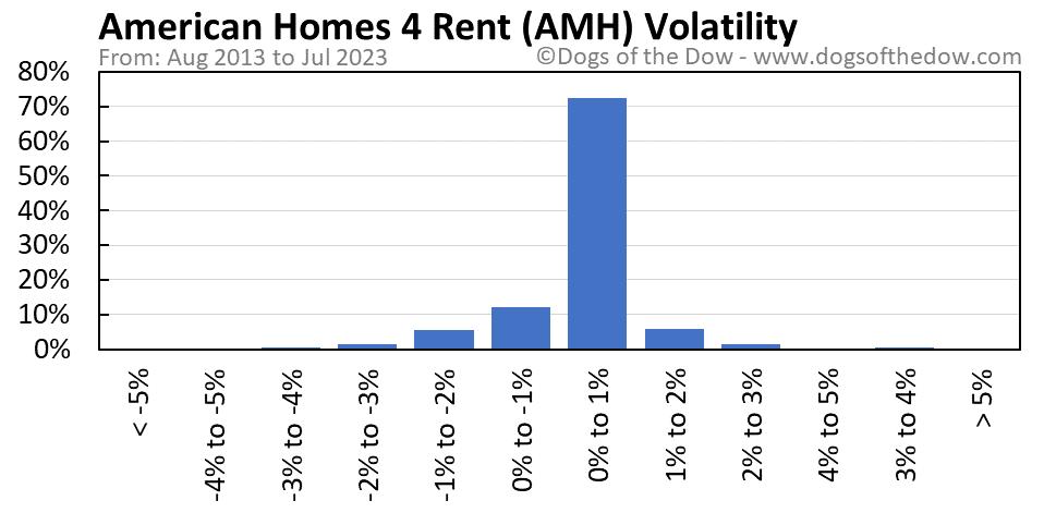 AMH volatility chart