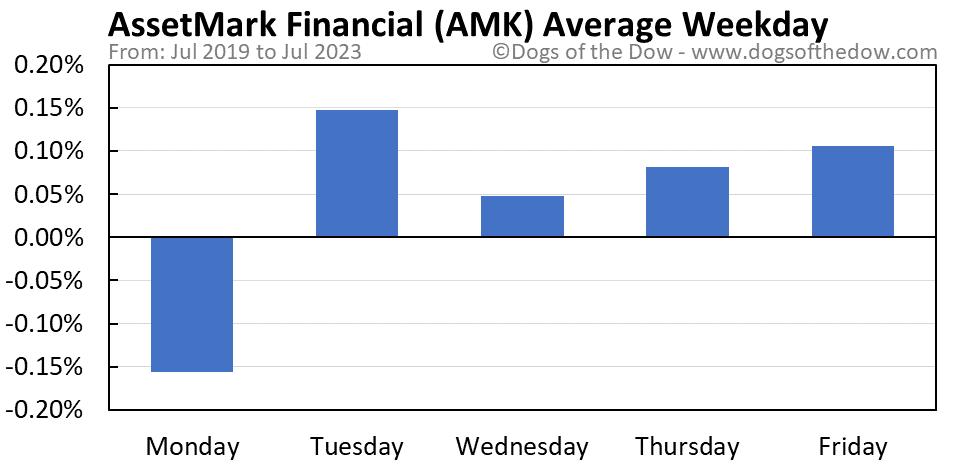 AMK average weekday chart