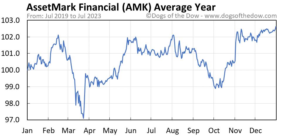 AMK average year chart