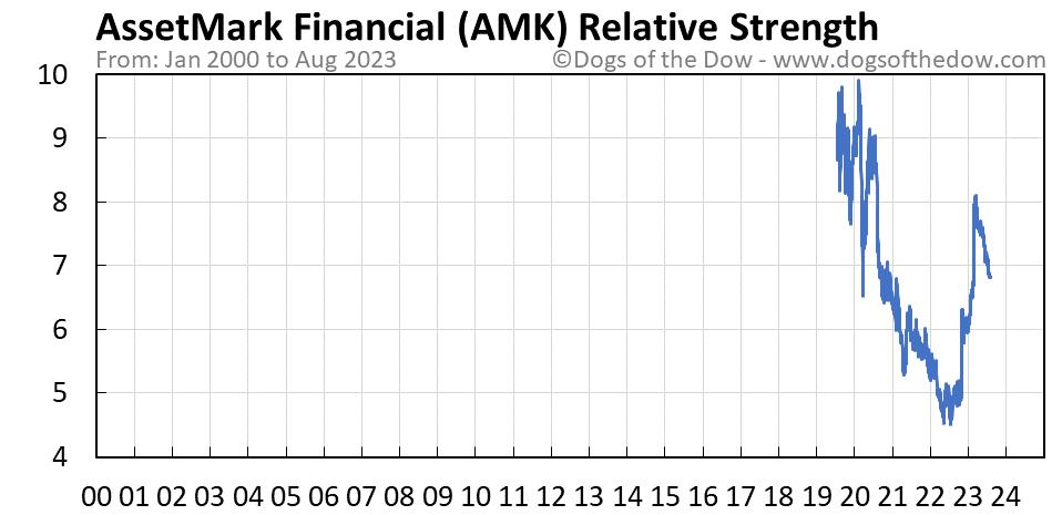 AMK relative strength chart