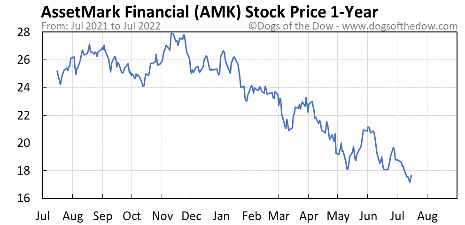 AMK 1-year stock price chart