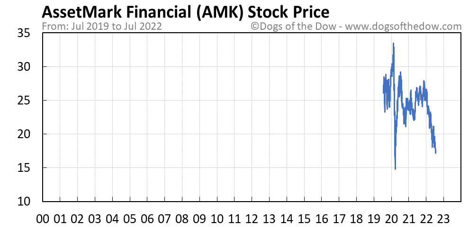 AMK stock price chart