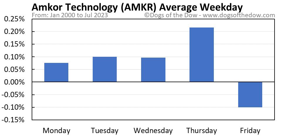 AMKR average weekday chart