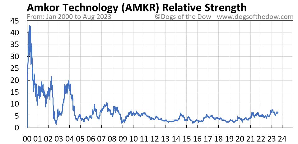 AMKR relative strength chart
