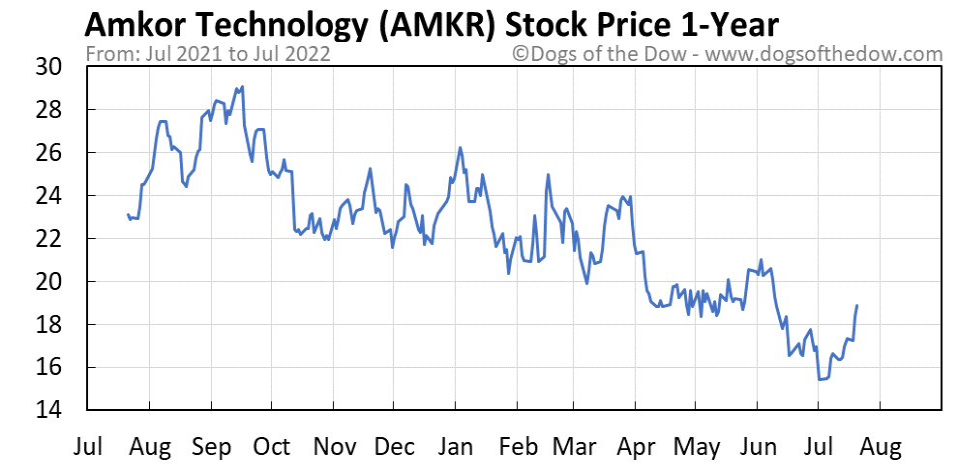 AMKR 1-year stock price chart