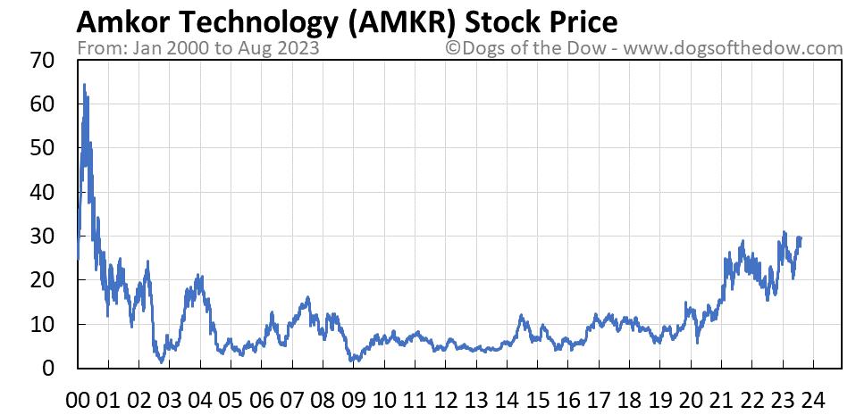 AMKR stock price chart