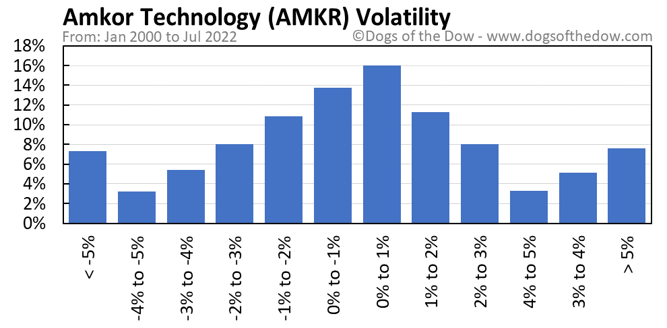 AMKR volatility chart