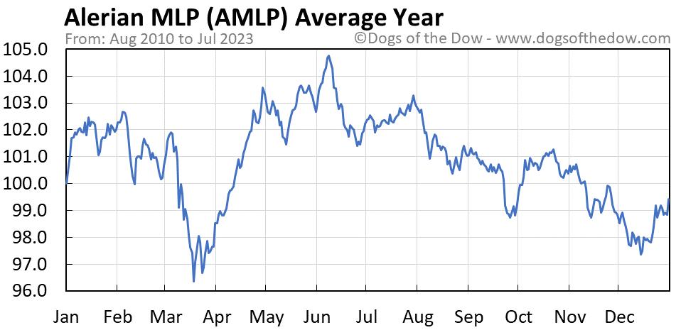 AMLP average year chart