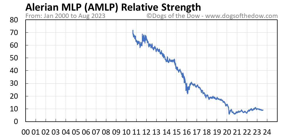 AMLP relative strength chart