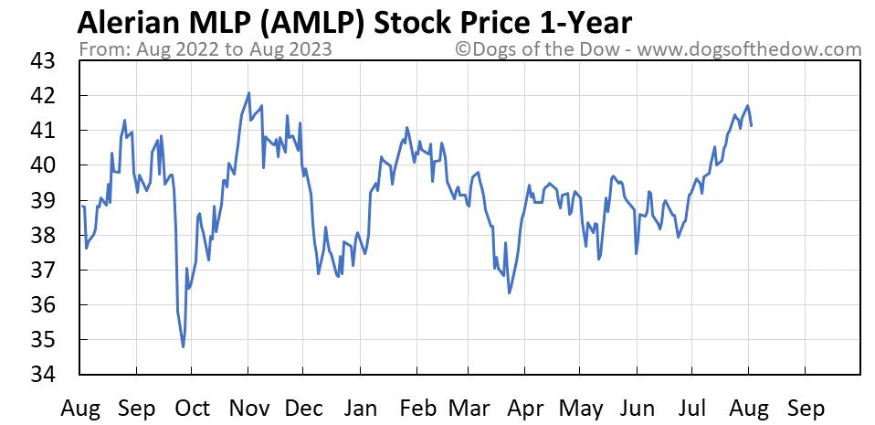 AMLP 1-year stock price chart