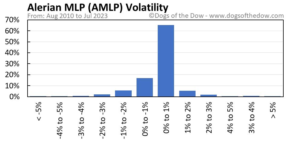 AMLP volatility chart