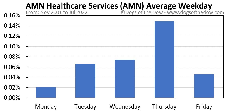 AMN average weekday chart
