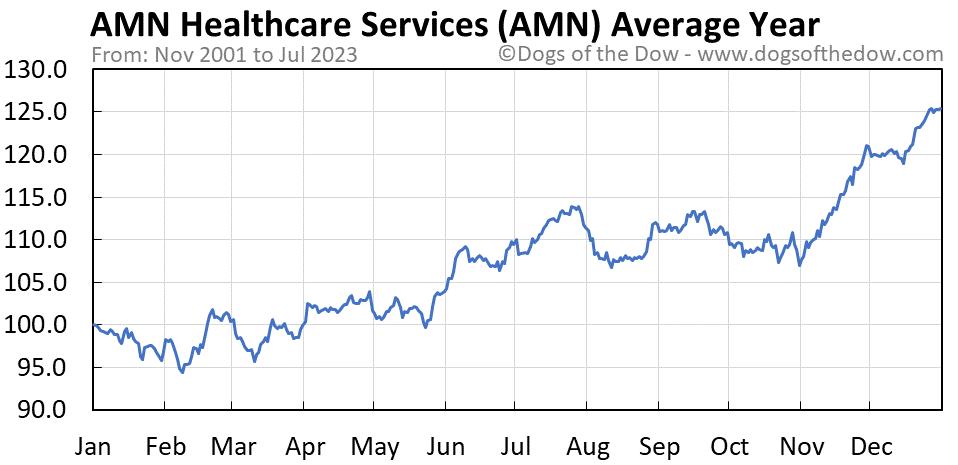 AMN average year chart