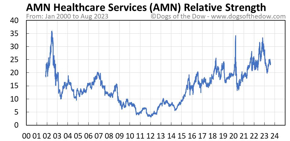 AMN relative strength chart